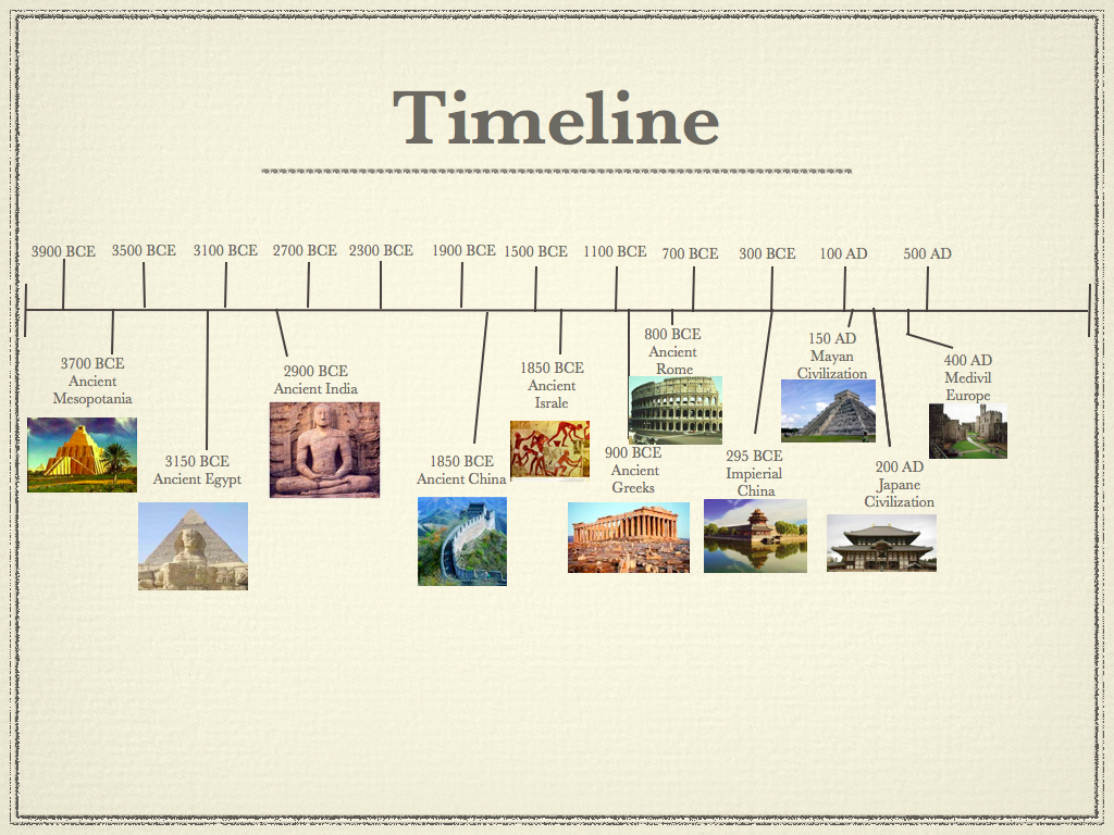 Outline of the history of Western civilization