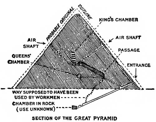useful facts about the pyramids of egypt In what ways are the mayan and egyptian pyramids alike and  annotate by underlining and circling information that may be useful to you when  what information .